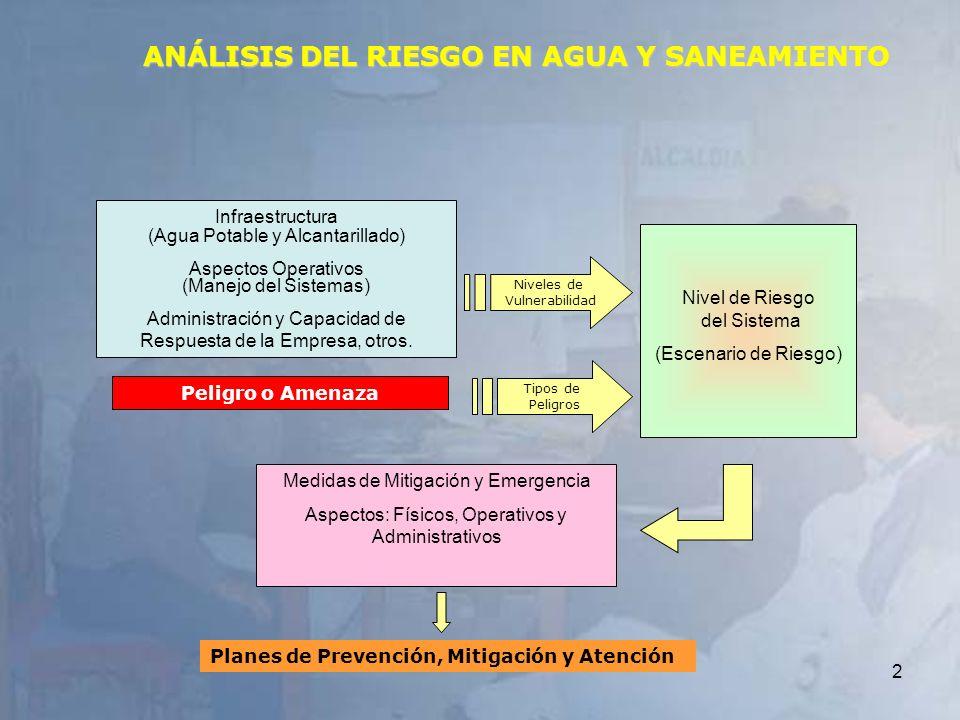 2 Infraestructura (Agua Potable y Alcantarillado) Aspectos Operativos (Manejo del Sistemas) Administración y Capacidad de Respuesta de la Empresa, otr