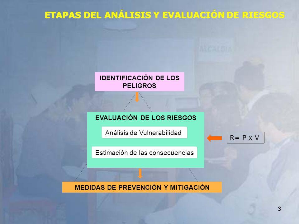 3 ETAPAS DEL ANÁLISIS Y EVALUACIÓN DE RIESGOS IDENTIFICACIÓN DE LOS PELIGROS EVALUACIÓN DE LOS RIESGOS Estimación de las consecuencias Análisis de Vul