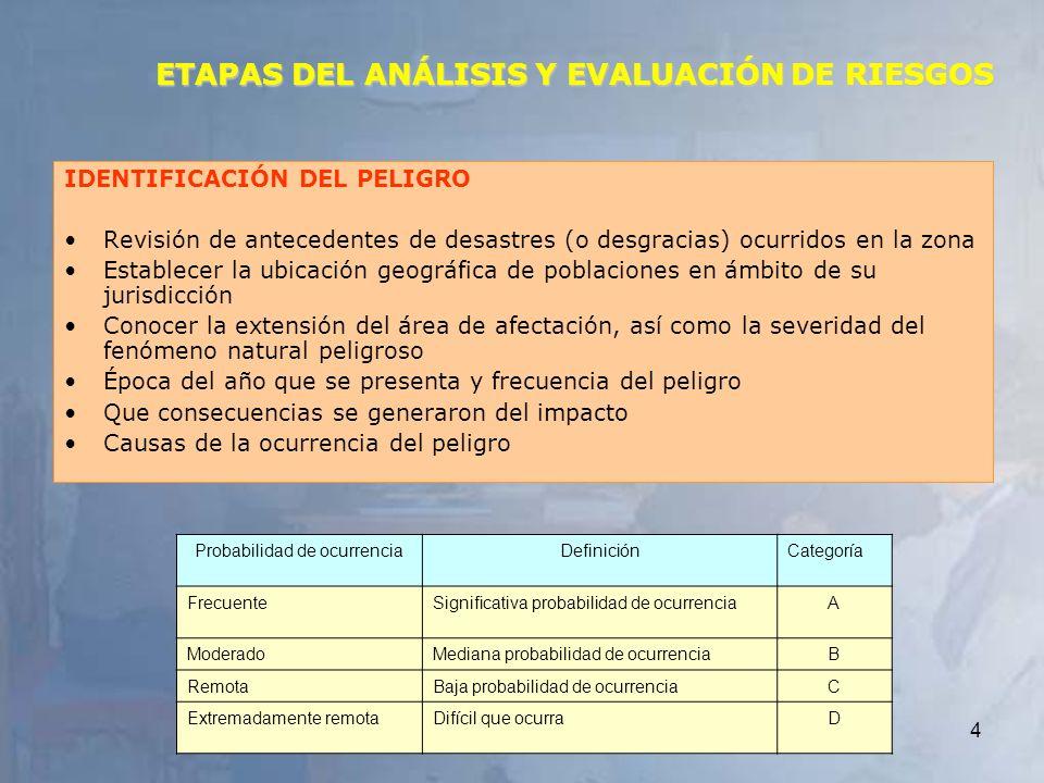 4 ETAPAS DEL ANÁLISIS Y EVALUACIÓN DE RIESGOS IDENTIFICACIÓN DEL PELIGRO Revisión de antecedentes de desastres (o desgracias) ocurridos en la zona Est