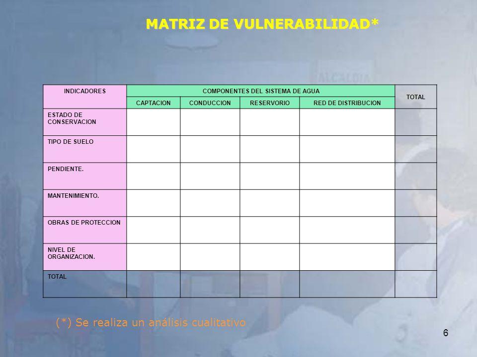 6 MATRIZ DE VULNERABILIDAD* INDICADORES COMPONENTES DEL SISTEMA DE AGUA TOTAL CAPTACIONCONDUCCIONRESERVORIORED DE DISTRIBUCION ESTADO DE CONSERVACION