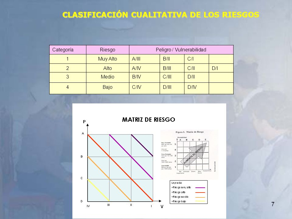 7 CLASIFICACIÓN CUALITATIVA DE LOS RIESGOS CategoríaRiesgoPeligro / Vulnerabilidad 1Muy AltoA/IIIB/IIC/I 2AltoA/IVB/IIIC/IID/I 3MedioB/IVC/IIID/II 4Ba