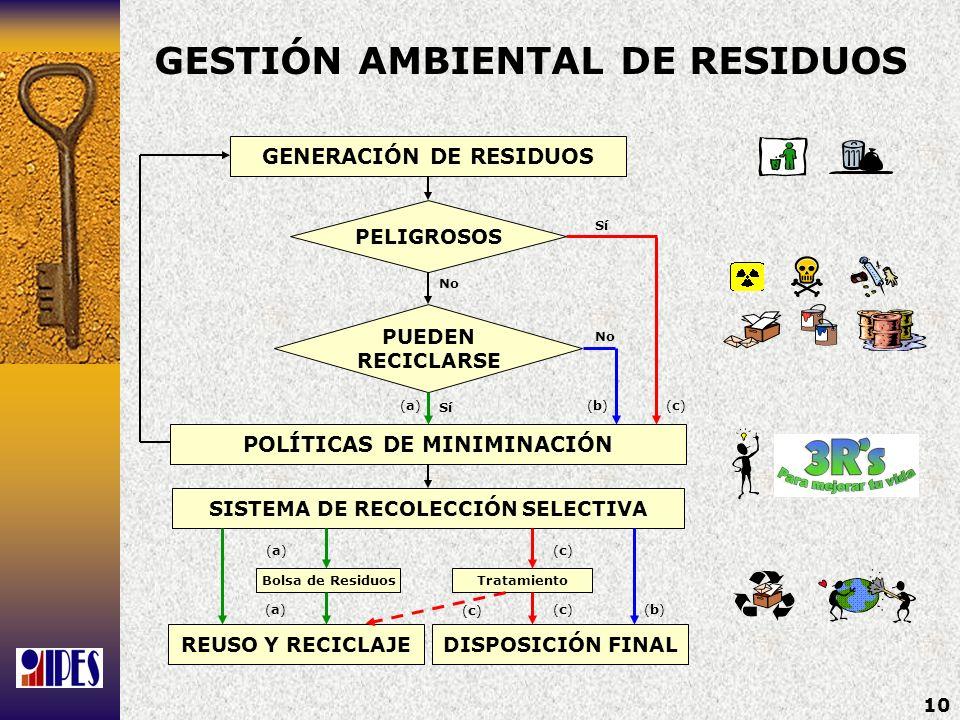 10 GENERACIÓN DE RESIDUOS PELIGROSOS PUEDEN RECICLARSE POLÍTICAS DE MINIMINACIÓN SISTEMA DE RECOLECCIÓN SELECTIVA REUSO Y RECICLAJEDISPOSICIÓN FINAL S