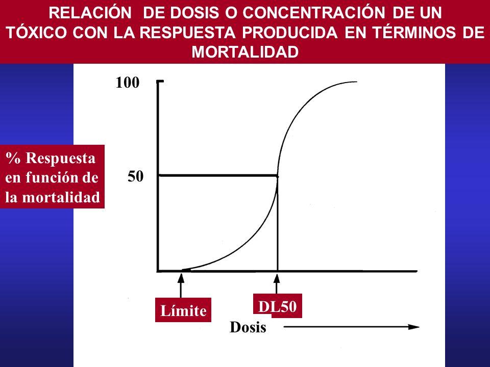 100 50 RELACIÓN DE DOSIS O CONCENTRACIÓN DE UN TÓXICO CON LA RESPUESTA PRODUCIDA EN TÉRMINOS DE MORTALIDAD Límite DL50 Dosis % Respuesta en función de
