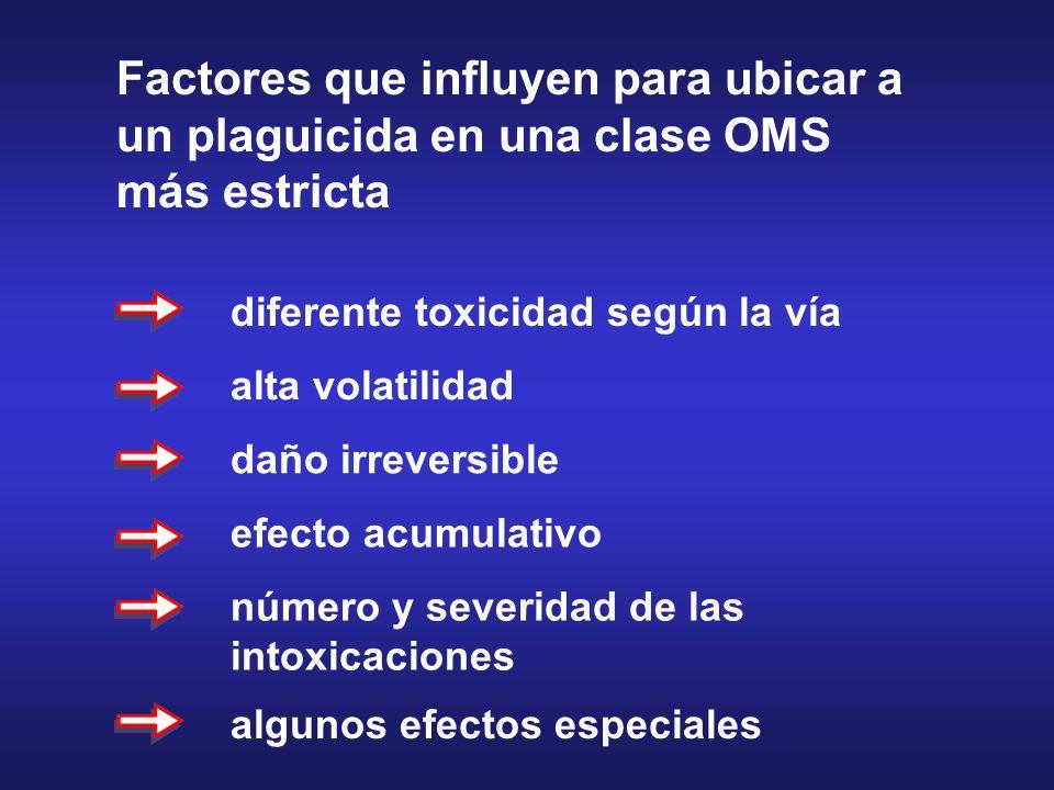 Factores que influyen para ubicar a un plaguicida en una clase OMS más estricta diferente toxicidad según la vía alta volatilidad daño irreversible ef