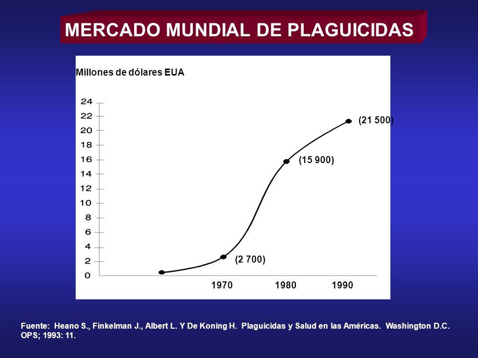 MERCADO MUNDIAL DE PLAGUICIDAS Fuente: Heano S., Finkelman J., Albert L. Y De Koning H. Plaguicidas y Salud en las Américas. Washington D.C. OPS; 1993