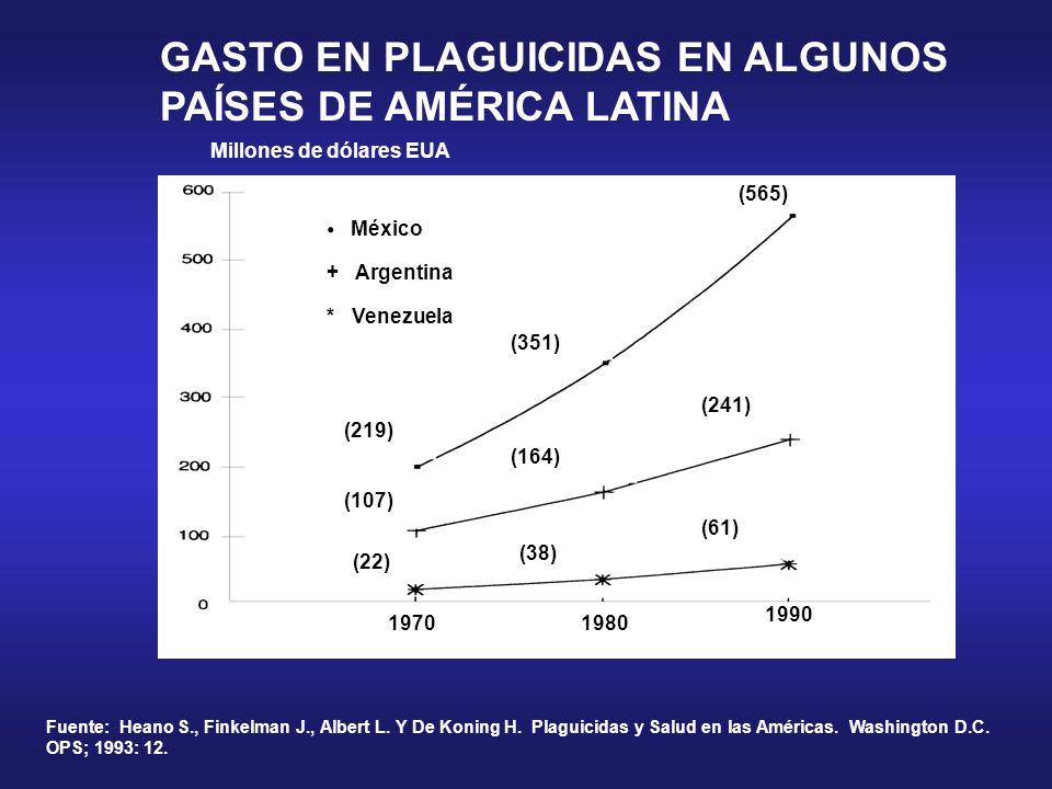 GASTO EN PLAGUICIDAS EN ALGUNOS PAÍSES DE AMÉRICA LATINA Fuente: Heano S., Finkelman J., Albert L. Y De Koning H. Plaguicidas y Salud en las Américas.