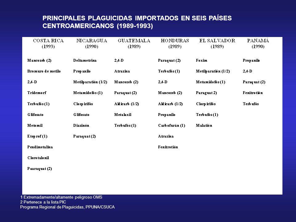 PRINCIPALES PLAGUICIDAS IMPORTADOS EN SEIS PAÍSES CENTROAMERICANOS (1989-1993) 1 Extremadamente/altamente peligroso OMS 2 Pertenece a la lista PIC Pro