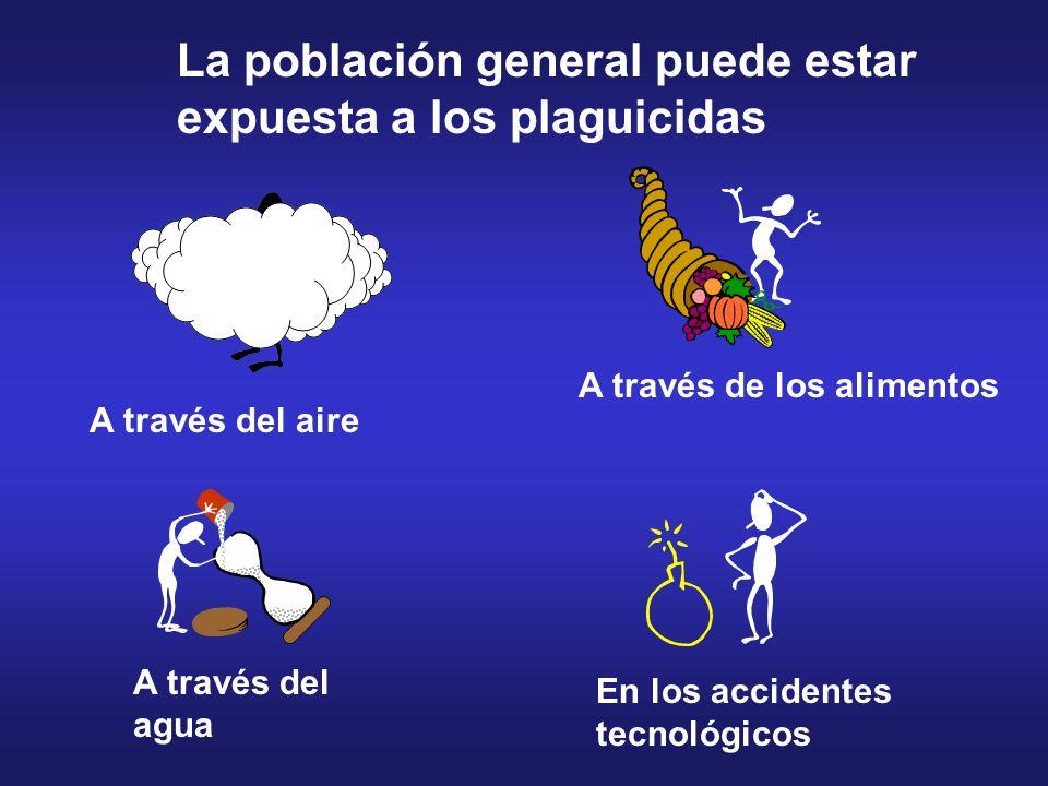 La población general puede estar expuesta a los plaguicidas A través del aire A través del agua A través de los alimentos En los accidentes tecnológic