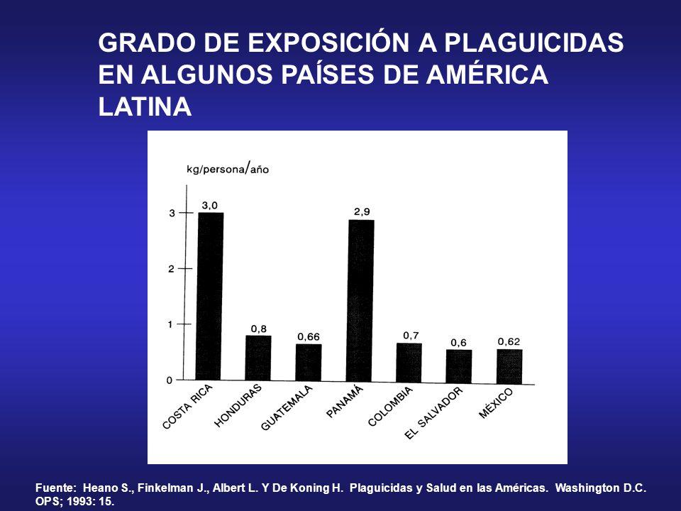 GRADO DE EXPOSICIÓN A PLAGUICIDAS EN ALGUNOS PAÍSES DE AMÉRICA LATINA Fuente: Heano S., Finkelman J., Albert L. Y De Koning H. Plaguicidas y Salud en