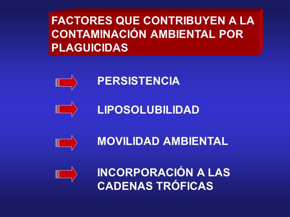 FACTORES QUE CONTRIBUYEN A LA CONTAMINACIÓN AMBIENTAL POR PLAGUICIDAS PERSISTENCIA LIPOSOLUBILIDAD MOVILIDAD AMBIENTAL INCORPORACIÓN A LAS CADENAS TRÓ