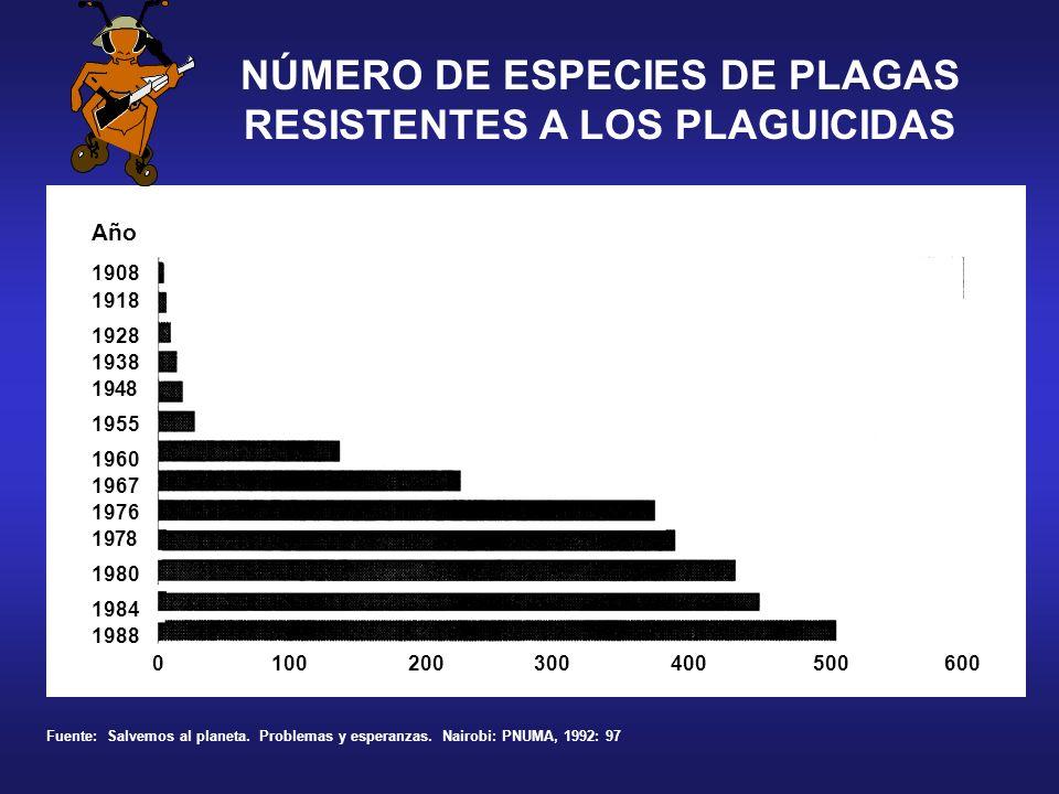 NÚMERO DE ESPECIES DE PLAGAS RESISTENTES A LOS PLAGUICIDAS Año 1908 1918 1928 0 100 200 300 400 500 600 1938 1948 1955 1960 1967 1976 1978 1980 1984 1