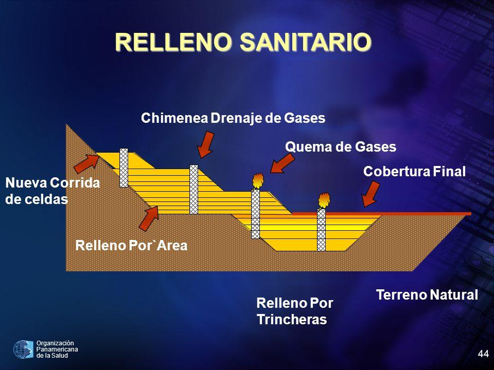 Organización Panamericana de la Salud 44 Nueva Corrida de celdas Relleno Por`Area Relleno Por Trincheras Terreno Natural Cobertura Final Quema de Gase
