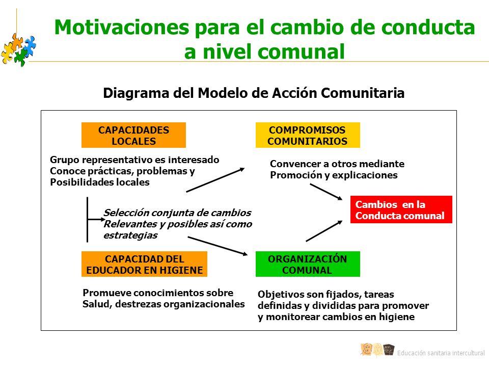 Educación sanitaria intercultural Motivaciones para el cambio de conducta a nivel comunal CAPACIDADES LOCALES COMPROMISOS COMUNITARIOS ORGANIZACIÓN CO