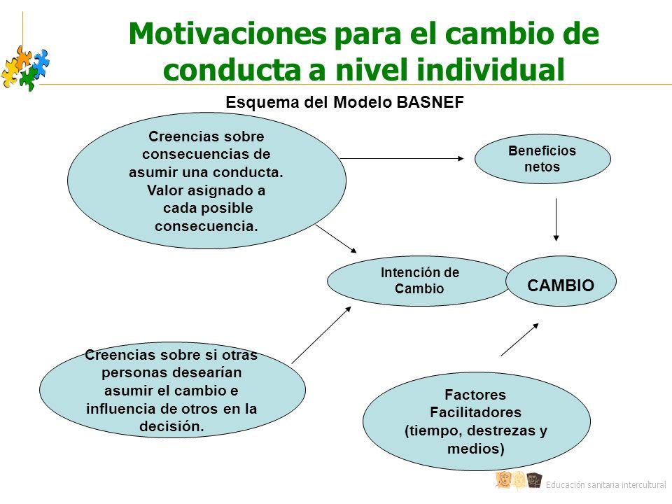 Educación sanitaria intercultural Motivaciones para el cambio de conducta a nivel individual Esquema del Modelo BASNEF Creencias sobre consecuencias de asumir una conducta.