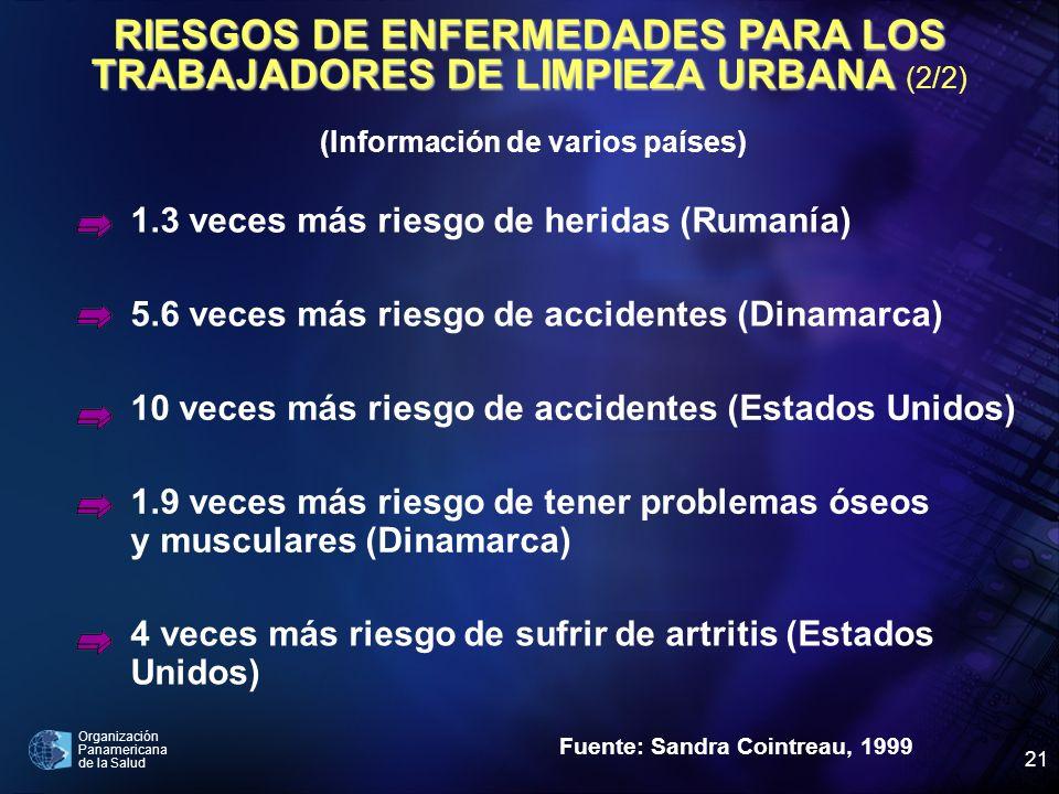 Organización Panamericana de la Salud 21 Fuente: Sandra Cointreau, 1999 1.3 veces más riesgo de heridas (Rumanía) 5.6 veces más riesgo de accidentes (