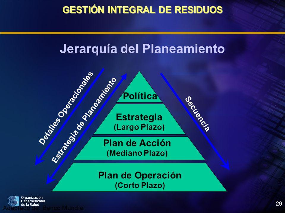 Organización Panamericana de la Salud 29 Jerarquía del Planeamiento Política Estrategia (Largo Plazo) Plan de Acción (Mediano Plazo) Plan de Operación