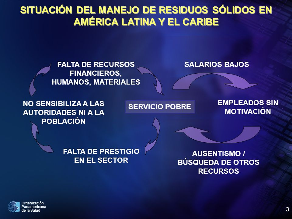 Organización Panamericana de la Salud 3 SITUACIÓN DEL MANEJO DE RESIDUOS SÓLIDOS EN AMÉRICA LATINA Y EL CARIBE SALARIOS BAJOS NO SENSIBILIZA A LAS AUT