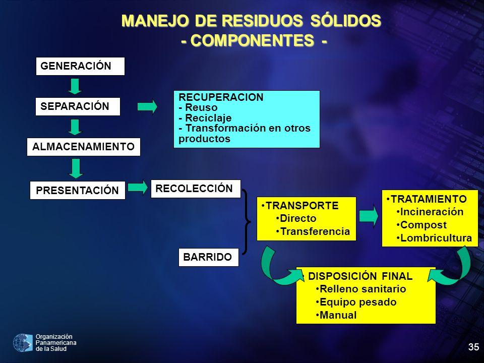 Organización Panamericana de la Salud 35 MANEJO DE RESIDUOS SÓLIDOS - COMPONENTES - - COMPONENTES - GENERACIÓN SEPARACIÓN ALMACENAMIENTO PRESENTACIÓN
