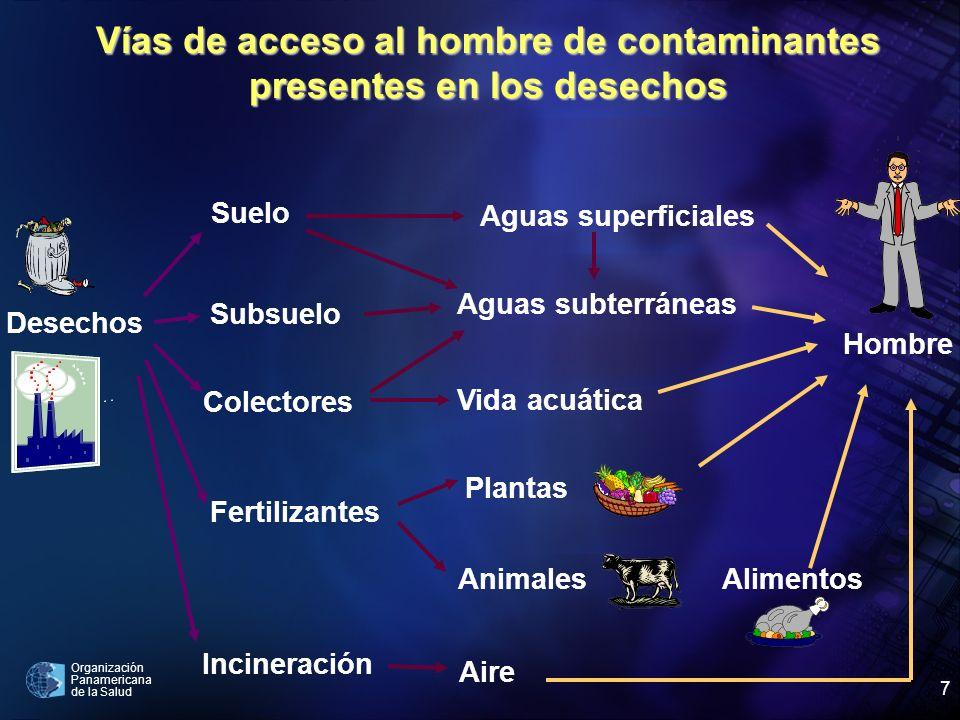 Organización Panamericana de la Salud 7 Vías de acceso al hombre de contaminantes presentes en los desechos Desechos Suelo Subsuelo Colectores Fertili