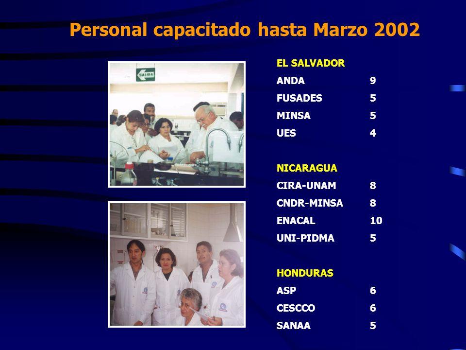 Personal capacitado hasta Marzo 2002 EL SALVADOR ANDA9 FUSADES5 MINSA5 UES4 NICARAGUA CIRA-UNAM8 CNDR-MINSA8 ENACAL10 UNI-PIDMA5 HONDURAS ASP6 CESCCO6