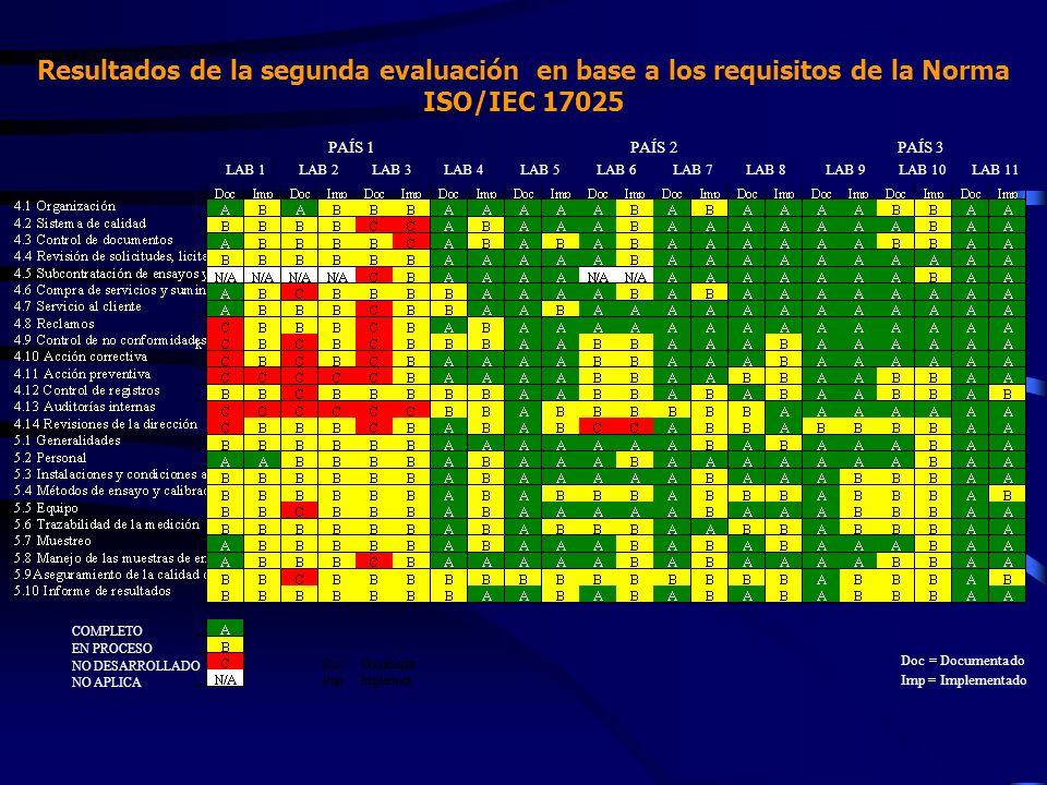 Resultados de la segunda evaluación en base a los requisitos de la Norma ISO/IEC 17025 COMPLETO EN PROCESO NO DESARROLLADO NO APLICA Doc = Documentado