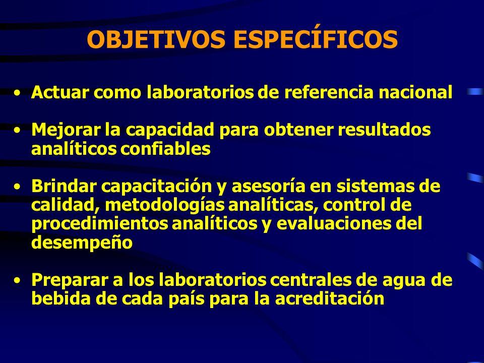 OBJETIVOS ESPECÍFICOS Actuar como laboratorios de referencia nacional Mejorar la capacidad para obtener resultados analíticos confiables Brindar capac
