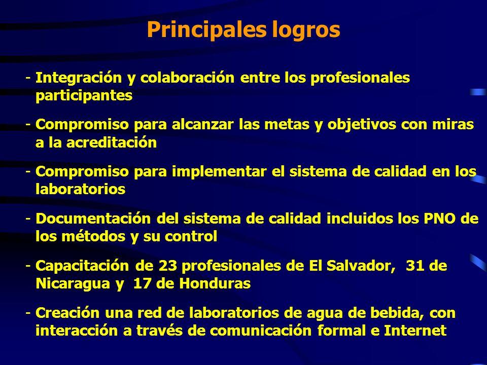 Principales logros -Integración y colaboración entre los profesionales participantes -Compromiso para alcanzar las metas y objetivos con miras a la ac