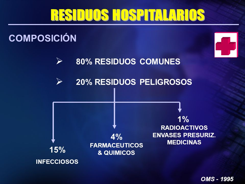 OMS - 1995 COMPOSICIÓN 15% INFECCIOSOS 4% FARMACEUTICOS & QUIMICOS 1% RADIOACTIVOS ENVASES PRESURIZ. MEDICINAS 80% RESIDUOS COMUNES 20% RESIDUOS PELIG