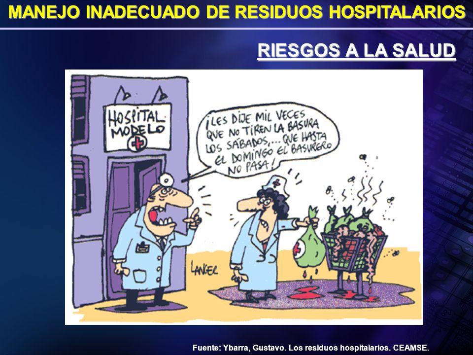 MANEJO INADECUADO DE RESIDUOS HOSPITALARIOS RIESGOS A LA SALUD Fuente: Ybarra, Gustavo. Los residuos hospitalarios. CEAMSE.
