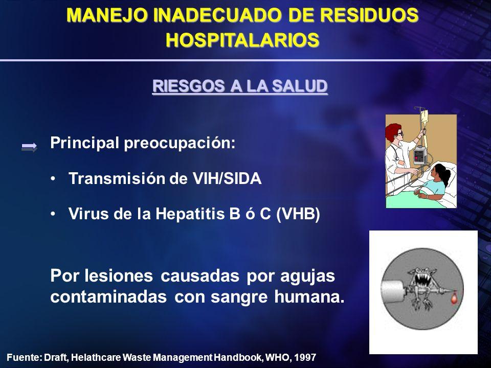 Principal preocupación: Transmisión de VIH/SIDA Virus de la Hepatitis B ó C (VHB) RIESGOS A LA SALUD MANEJO INADECUADO DE RESIDUOS HOSPITALARIOS Fuent
