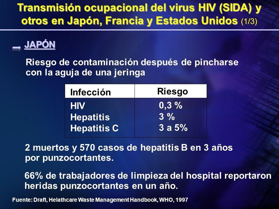 Transmisión ocupacional del virus HIV (SIDA) y otros en Japón, Francia y Estados Unidos Transmisión ocupacional del virus HIV (SIDA) y otros en Japón, Francia y Estados Unidos (1/2) Fuente: Draft, Helathcare Waste Management Handbook, WHO, 1997 8 casos de SIDA por infecciones ocupacionales en personal de atención médica.