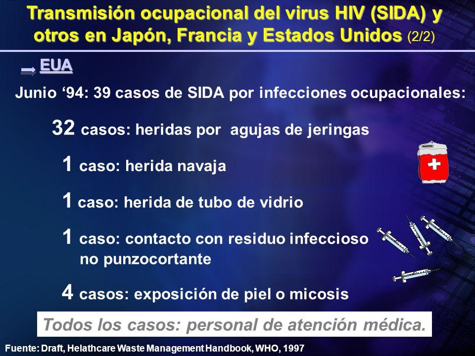 32 casos: heridas por agujas de jeringas 1 caso: herida navaja 1 caso: herida de tubo de vidrio Junio 94: 39 casos de SIDA por infecciones ocupacional