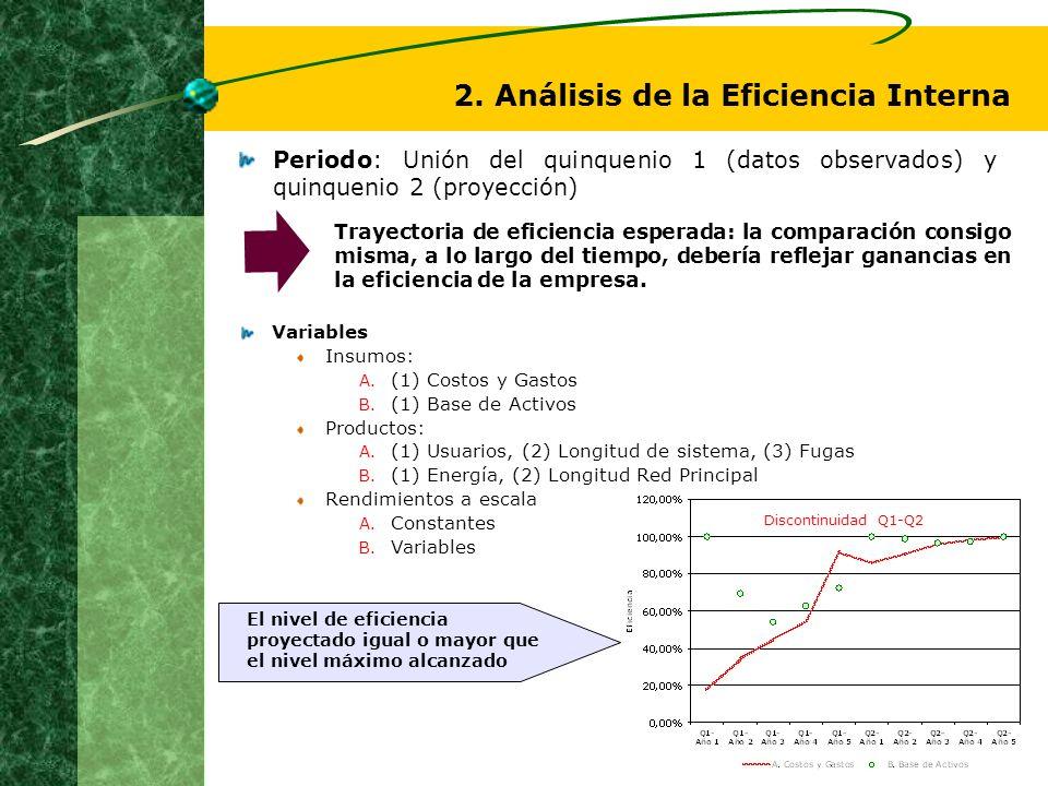 Variables Insumos: A. (1) Costos y Gastos B. (1) Base de Activos Productos: A. (1) Usuarios, (2) Longitud de sistema, (3) Fugas B. (1) Energía, (2) Lo