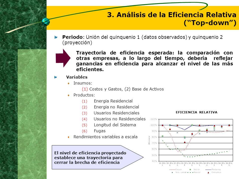 Variables Insumos: (1) Costos y Gastos, (2) Base de Activos Productos: (1) Energía Residencial (2) Energía no Residencial (3) Usuarios Residenciales (