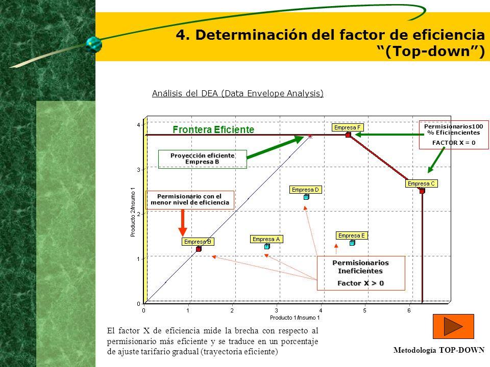 4. Determinación del factor de eficiencia (Top-down) Permisionarios Ineficientes Factor X > 0 Frontera Eficiente Permisionario con el menor nivel de e