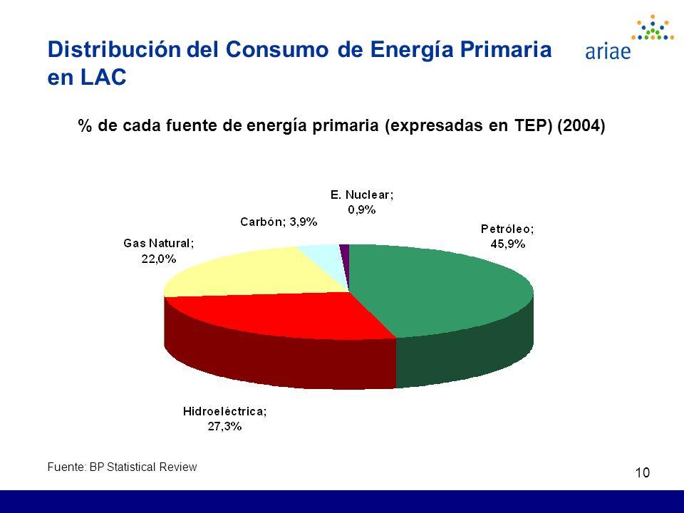 10 Distribución del Consumo de Energía Primaria en LAC % de cada fuente de energía primaria (expresadas en TEP) (2004) Fuente: BP Statistical Review