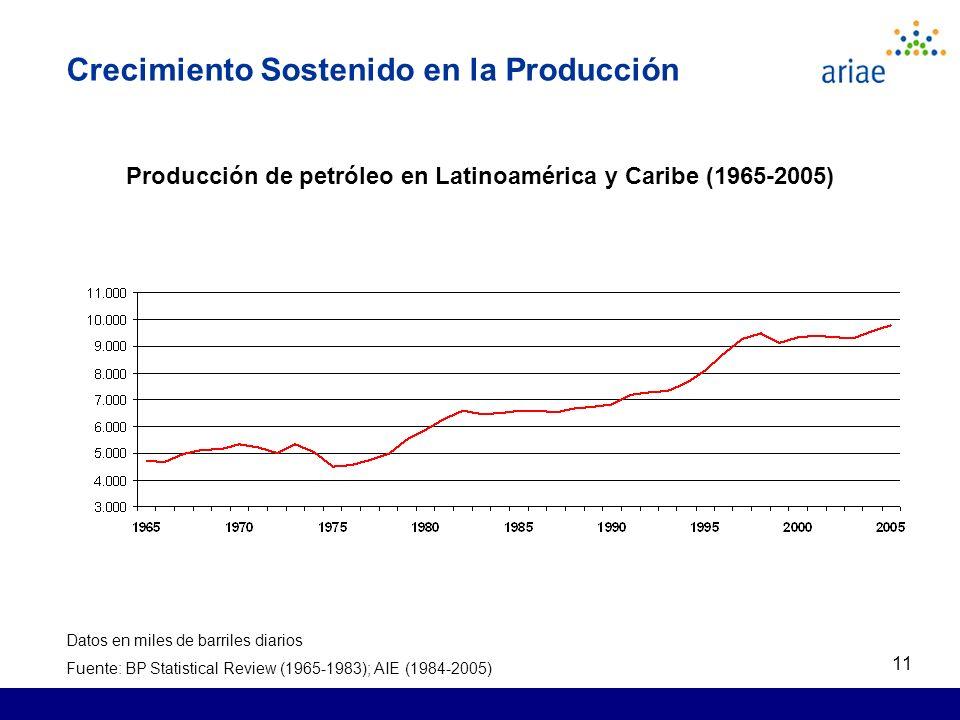 11 Crecimiento Sostenido en la Producción Producción de petróleo en Latinoamérica y Caribe (1965-2005) Datos en miles de barriles diarios Fuente: BP Statistical Review (1965-1983); AIE (1984-2005)