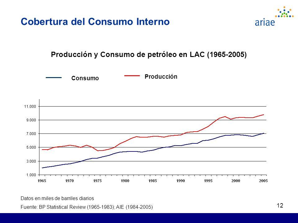 12 Cobertura del Consumo Interno Producción y Consumo de petróleo en LAC (1965-2005) Consumo Producción Datos en miles de barriles diarios Fuente: BP Statistical Review (1965-1983); AIE (1984-2005)