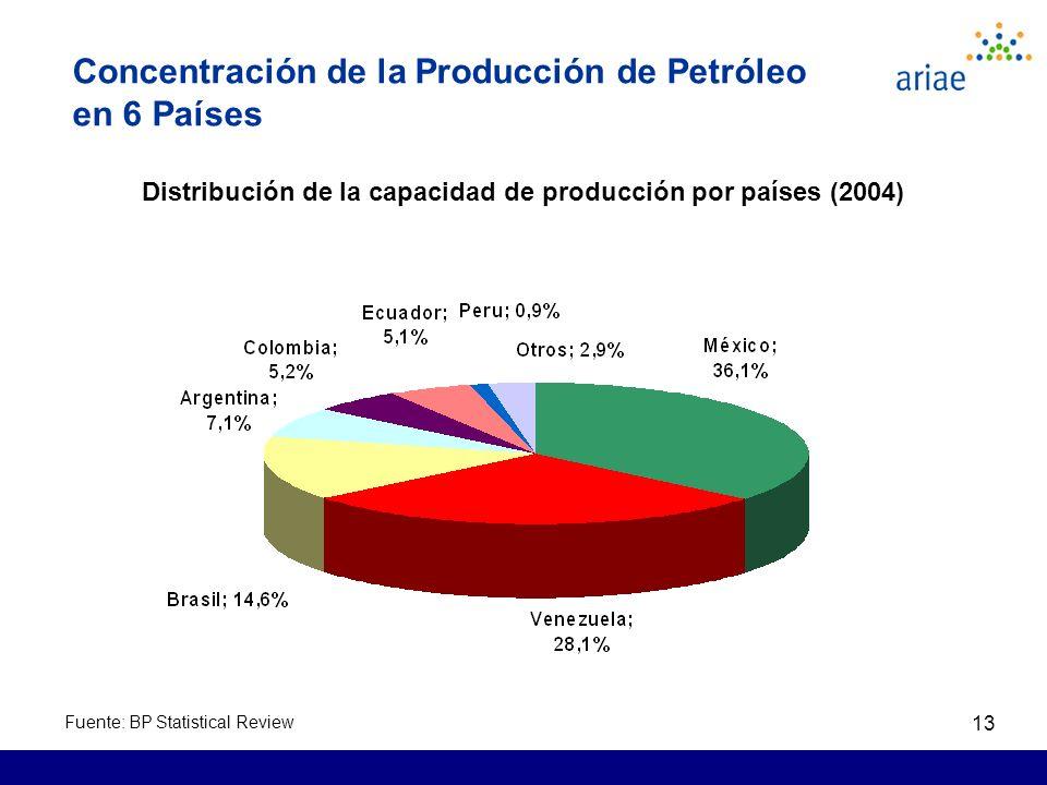 13 Concentración de la Producción de Petróleo en 6 Países Distribución de la capacidad de producción por países (2004) Fuente: BP Statistical Review