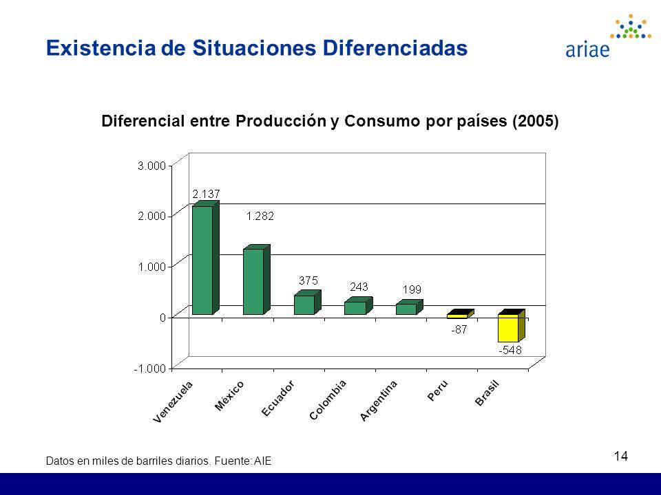 14 Existencia de Situaciones Diferenciadas Diferencial entre Producción y Consumo por países (2005) Datos en miles de barriles diarios.