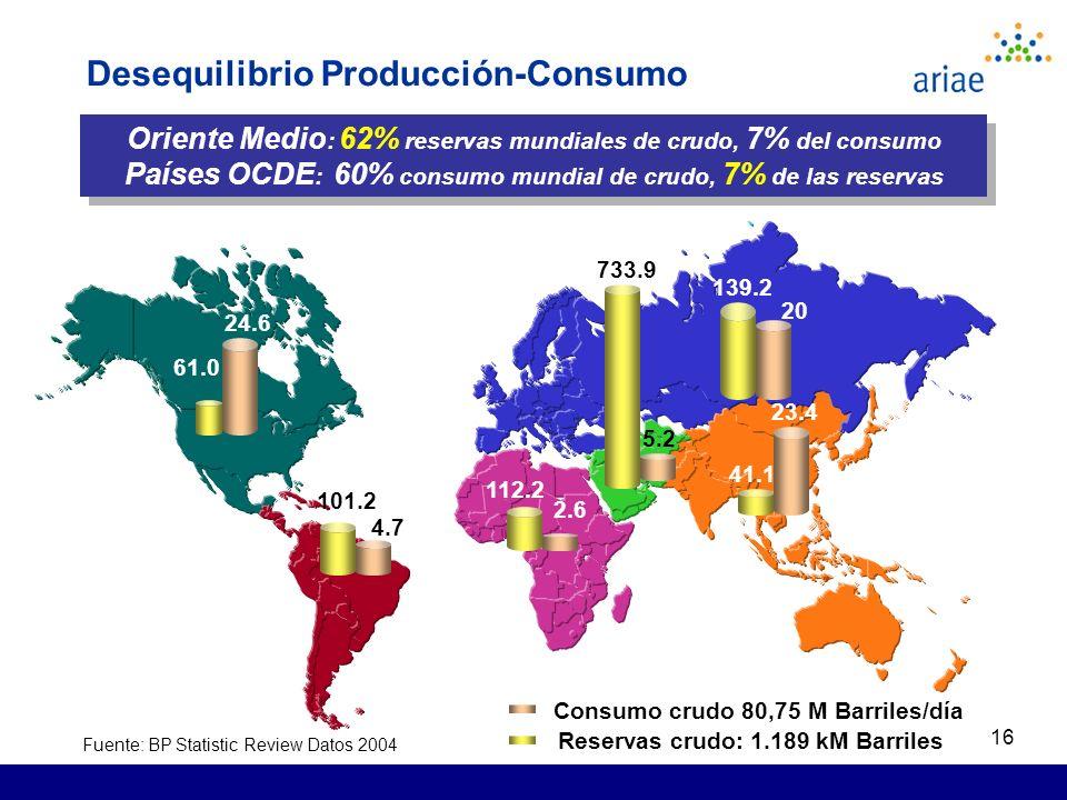 16 Oriente Medio : 62% reservas mundiales de crudo, 7% del consumo Países OCDE : 60% consumo mundial de crudo, 7% de las reservas Oriente Medio : 62% reservas mundiales de crudo, 7% del consumo Países OCDE : 60% consumo mundial de crudo, 7% de las reservas Consumo crudo 80,75 M Barriles/día 61.0 24.6 101.2 4.7 112.2 2.6 733.9 5.2 41.1 23.4 139.2 20 Reservas crudo: 1.189 kM Barriles Fuente: BP Statistic Review Datos 2004 Desequilibrio Producción-Consumo
