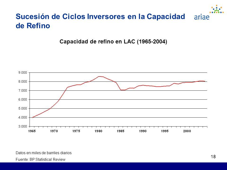 18 Sucesión de Ciclos Inversores en la Capacidad de Refino Capacidad de refino en LAC (1965-2004) Datos en miles de barriles diarios Fuente: BP Statistical Review