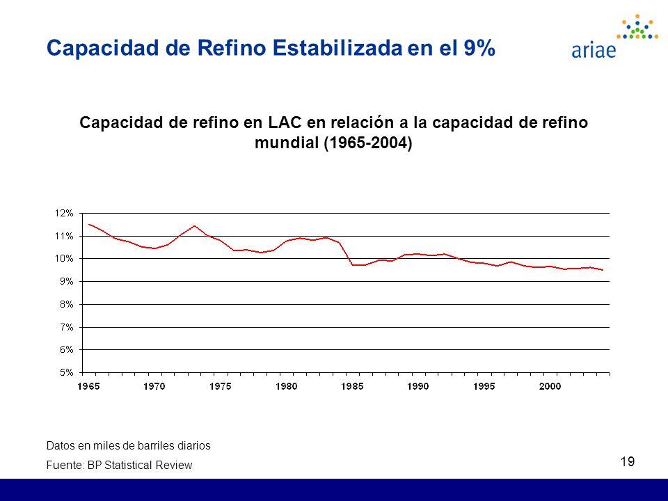 19 Capacidad de Refino Estabilizada en el 9% Capacidad de refino en LAC en relación a la capacidad de refino mundial (1965-2004) Datos en miles de barriles diarios Fuente: BP Statistical Review