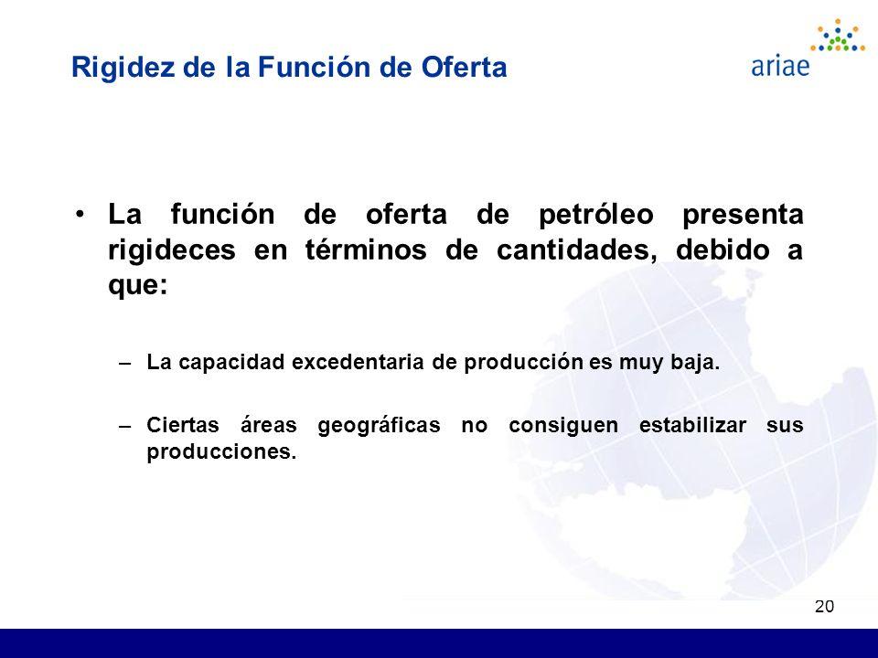 20 La función de oferta de petróleo presenta rigideces en términos de cantidades, debido a que: –La capacidad excedentaria de producción es muy baja.