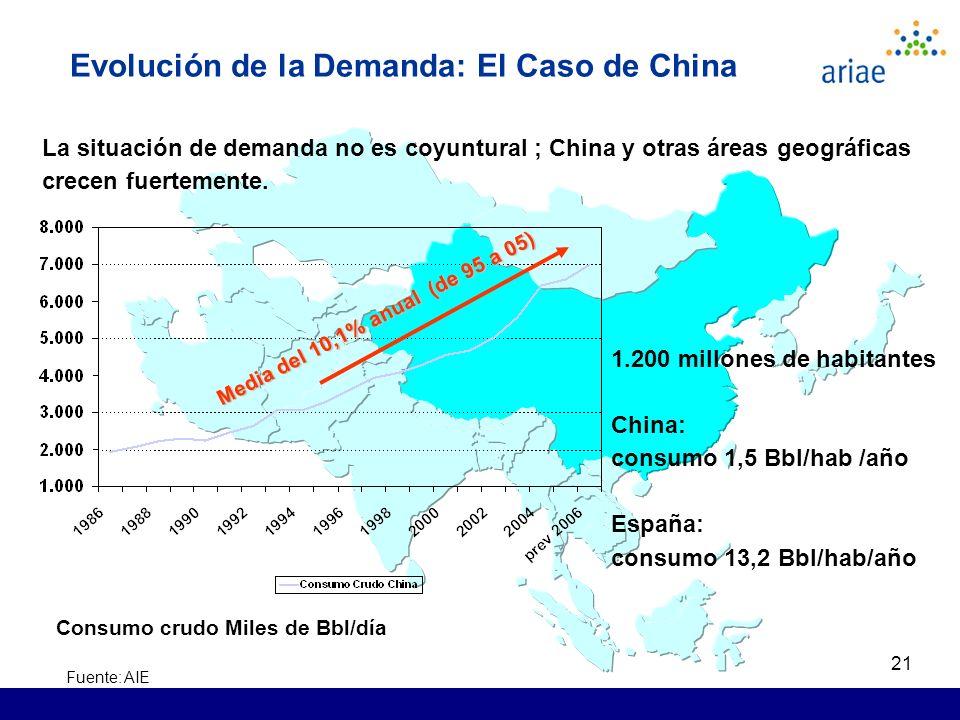 21 Evolución de la Demanda: El Caso de China Fuente: AIE Consumo crudo Miles de Bbl/día Media del 10,1% anual (de 95 a 05) La situación de demanda no es coyuntural ; China y otras áreas geográficas crecen fuertemente.