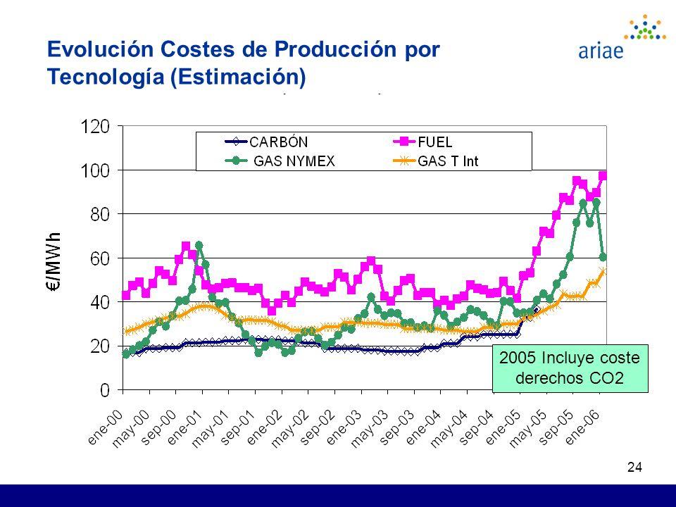 24 2005 Incluye coste derechos CO2 Evolución Costes de Producción por Tecnología (Estimación)