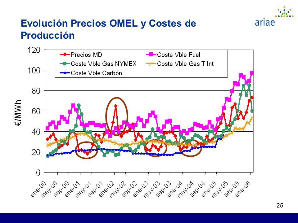 25 Evolución Precios OMEL y Costes de Producción