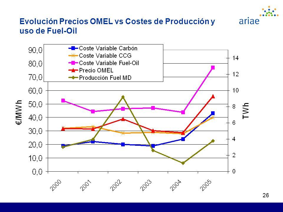 26 Evolución Precios OMEL vs Costes de Producción y uso de Fuel-Oil