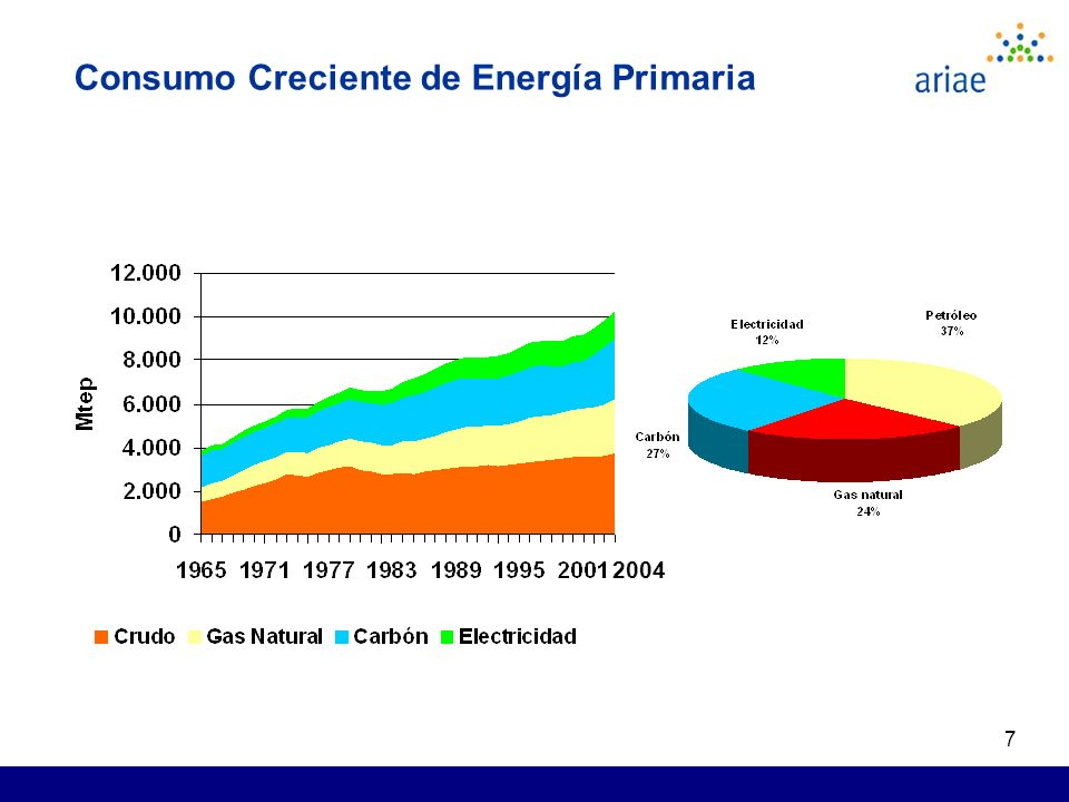 7 Consumo Creciente de Energía Primaria 2004