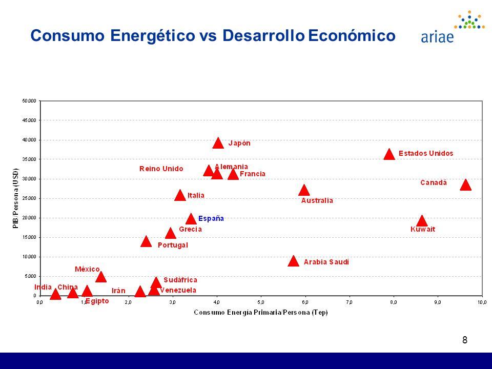 8 Consumo Energético vs Desarrollo Económico